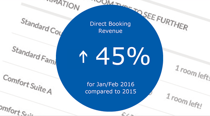 Direct Booking Engine increases revenue