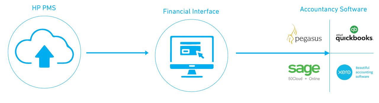 Financial interface Hotel Perfect - Tax Digital
